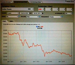 That's only 5 years devaluation.. imagine 40 years! (Oanda)